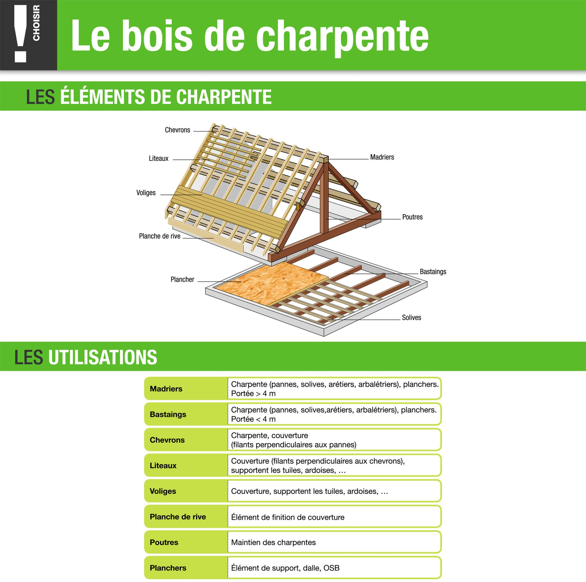 Madrier Sapin Epicea Traite 75x225 Mm Longueur 5 M Choix 2 Classe 2 Leroy Merlin